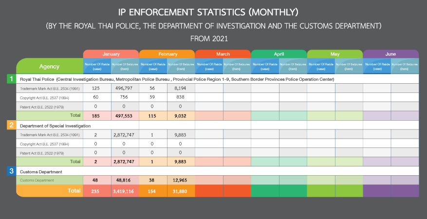 IP Enforcement Statistics(Monthly)(By the Royal Thai Police , the Department of Investigation and the Customs Department) From 2021